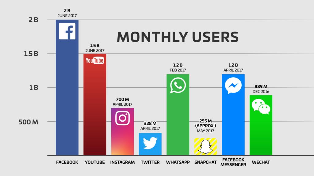 What's Better: Website or Facebook Page? | Portfolio Brandon